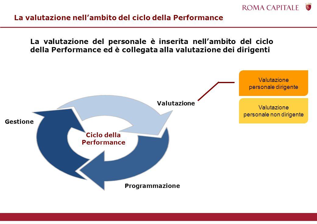 La valutazione nell'ambito del ciclo della Performance La valutazione del personale è inserita nell'ambito del ciclo della Performance ed è collegata alla valutazione dei dirigenti Ciclo della Performance Programmazione Valutazione Gestione Valutazione personale dirigente Valutazione personale non dirigente