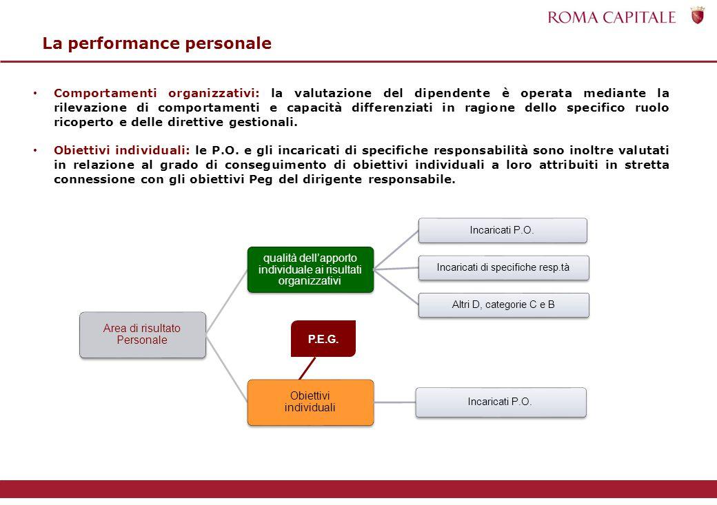 Area di risultato Personale qualità dell'apporto individuale ai risultati organizzativi Incaricati P.O.Incaricati di specifiche resp.tàAltri D, categorie C e B Obiettivi individuali Incaricati P.O.