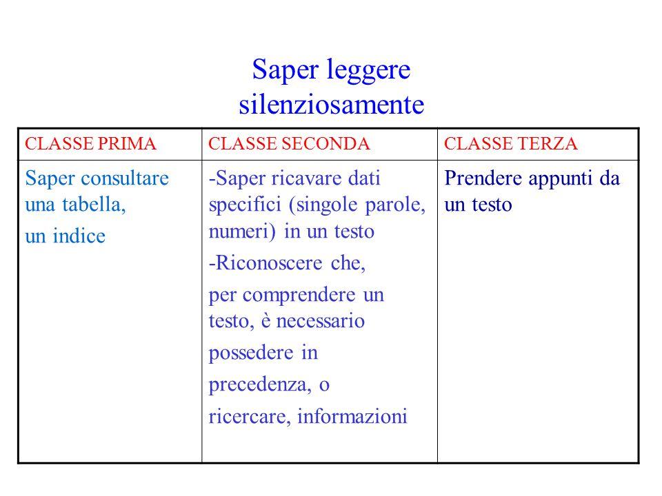 Saper leggere silenziosamente CLASSE PRIMACLASSE SECONDACLASSE TERZA Saper consultare una tabella, un indice -Saper ricavare dati specifici (singole p