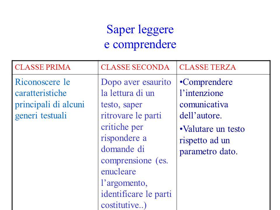 Saper leggere e comprendere CLASSE PRIMACLASSE SECONDACLASSE TERZA Riconoscere le caratteristiche principali di alcuni generi testuali Dopo aver esaur