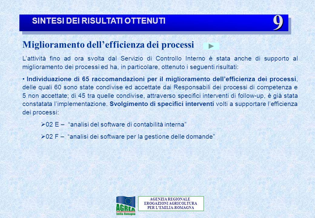 AGENZIA REGIONALE EROGAZIONI AGRICOLTURA PER L'EMILIA-ROMAGNA SINTESI DEI RISULTATI OTTENUTI Miglioramento dell'efficienza dei processi L'attività fin