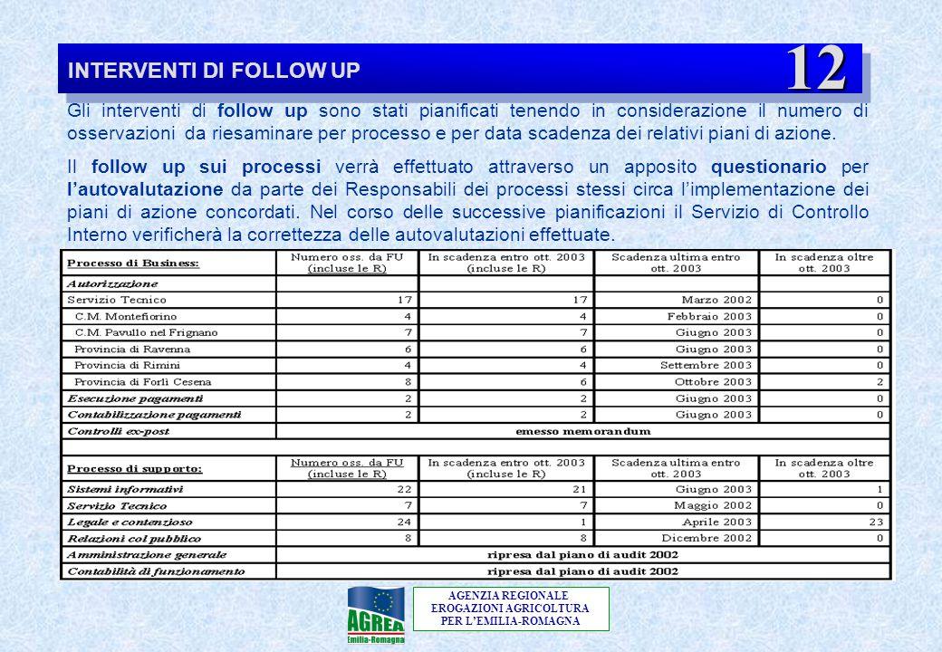 AGENZIA REGIONALE EROGAZIONI AGRICOLTURA PER L'EMILIA-ROMAGNA INTERVENTI DI FOLLOW UP Gli interventi di follow up sono stati pianificati tenendo in co
