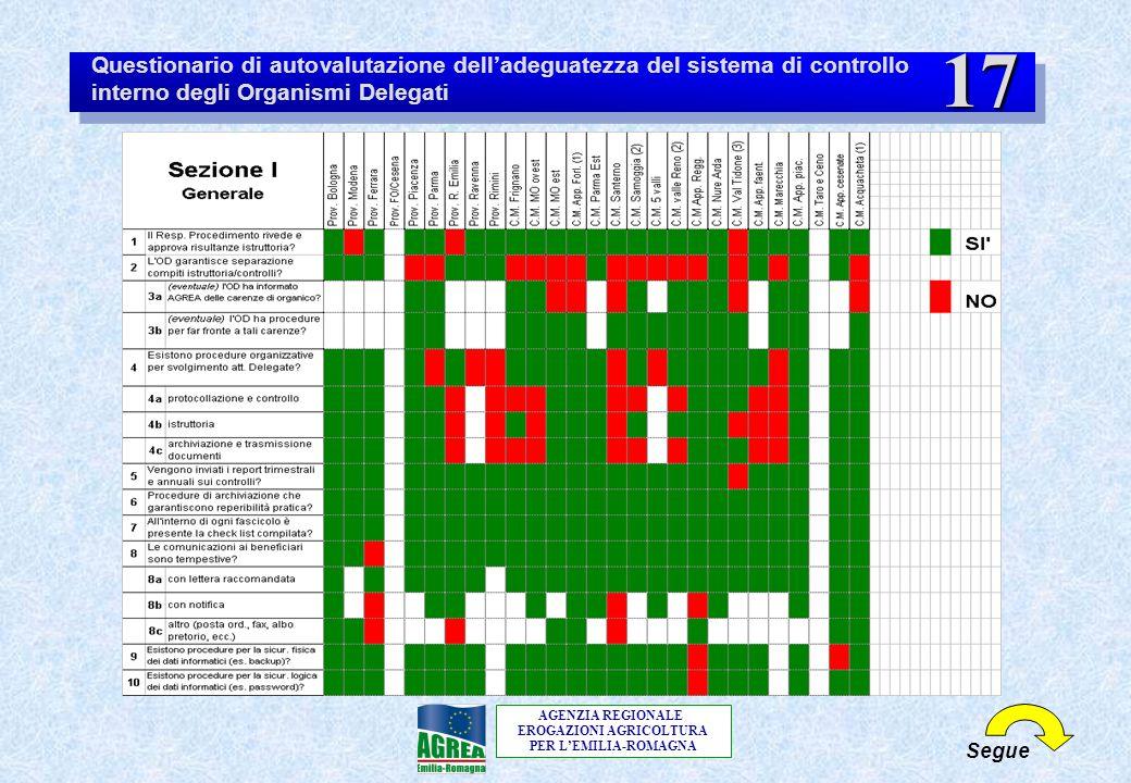 AGENZIA REGIONALE EROGAZIONI AGRICOLTURA PER L'EMILIA-ROMAGNA Segue Questionario di autovalutazione dell'adeguatezza del sistema di controllo interno