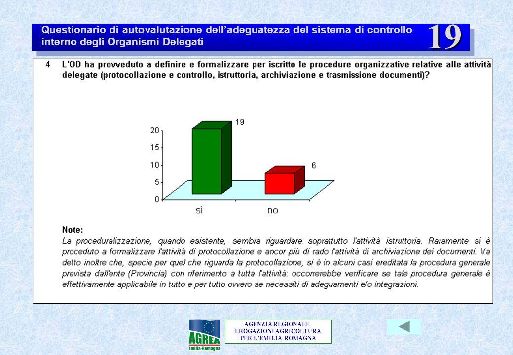 AGENZIA REGIONALE EROGAZIONI AGRICOLTURA PER L'EMILIA-ROMAGNA Questionario di autovalutazione dell'adeguatezza del sistema di controllo interno degli