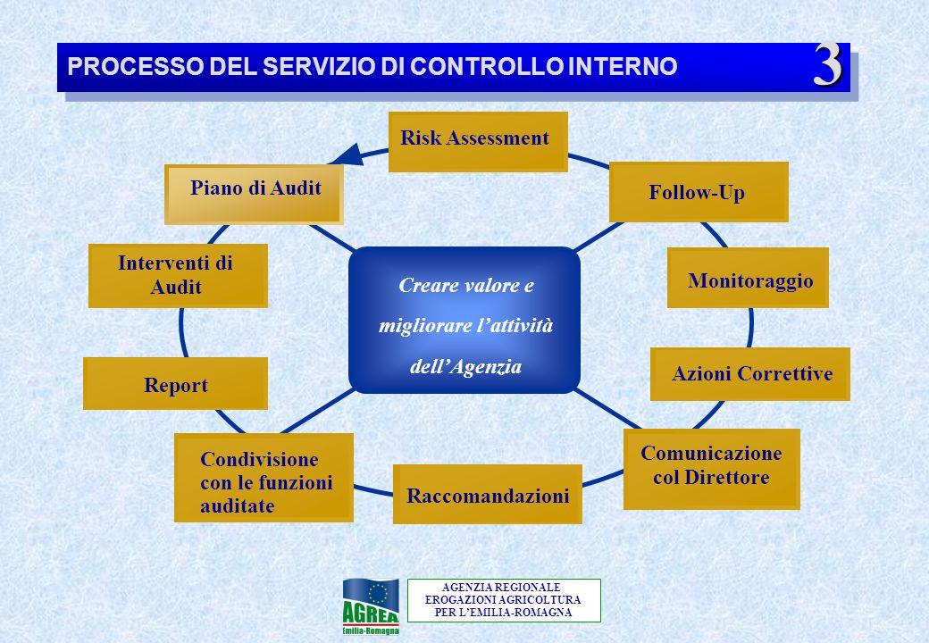 AGENZIA REGIONALE EROGAZIONI AGRICOLTURA PER L'EMILIA-ROMAGNA Creare valore e migliorare l'attività dell'Agenzia Piano di Audit Follow-Up Comunicazion
