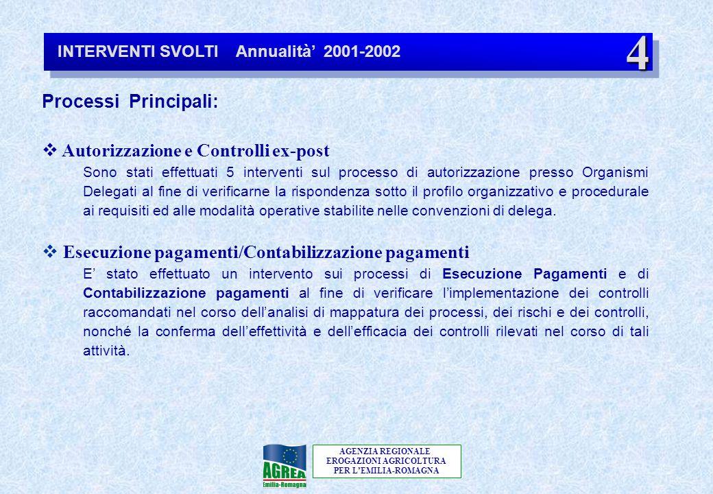 AGENZIA REGIONALE EROGAZIONI AGRICOLTURA PER L'EMILIA-ROMAGNA INTERVENTI SVOLTI Annualità' 2001-2002 4 Processi Principali:  Autorizzazione e Control