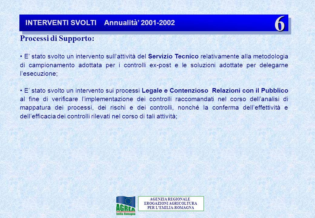 AGENZIA REGIONALE EROGAZIONI AGRICOLTURA PER L'EMILIA-ROMAGNA 6 Processi di Supporto: E' stato svolto un intervento sull'attività del Servizio Tecnico