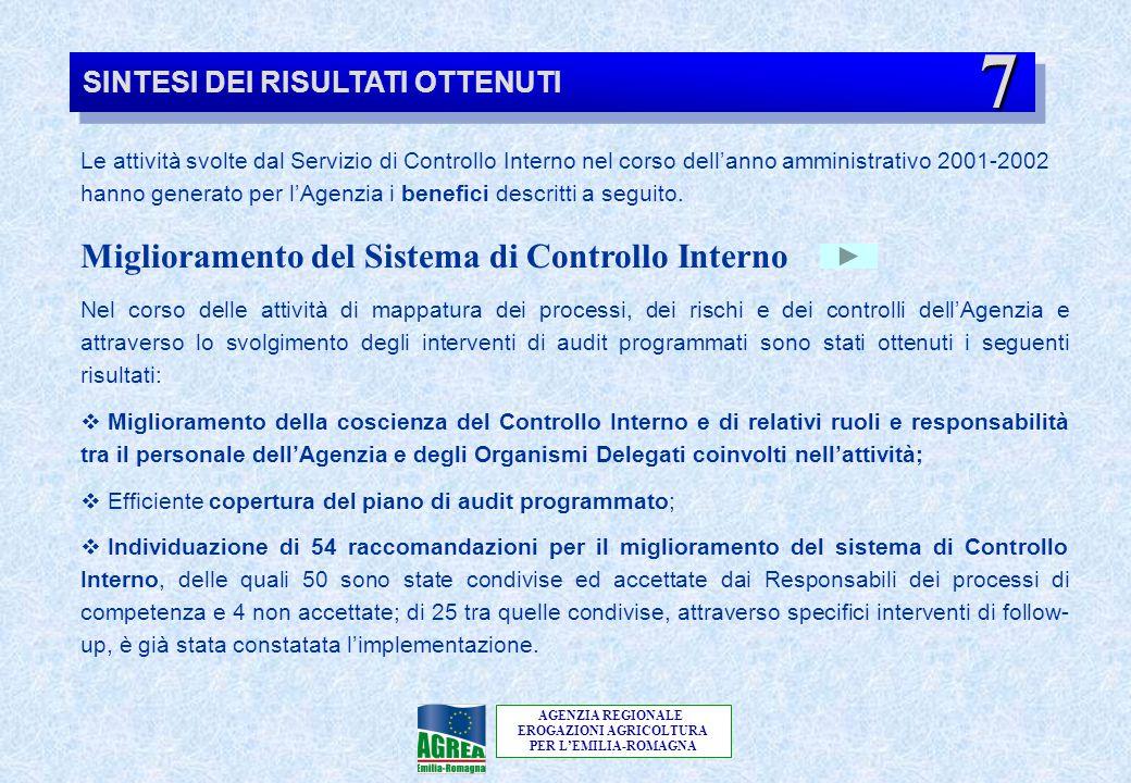 AGENZIA REGIONALE EROGAZIONI AGRICOLTURA PER L'EMILIA-ROMAGNA SINTESI DEI RISULTATI OTTENUTI Le attività svolte dal Servizio di Controllo Interno nel
