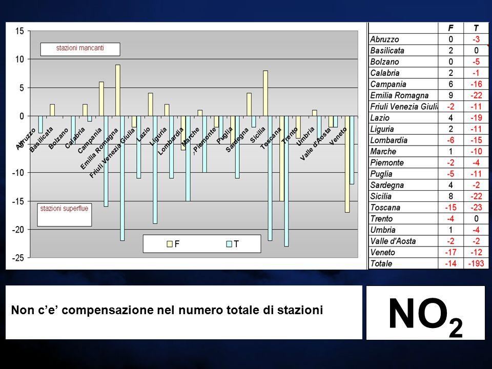 Non c'e' compensazione nel numero totale di stazioni