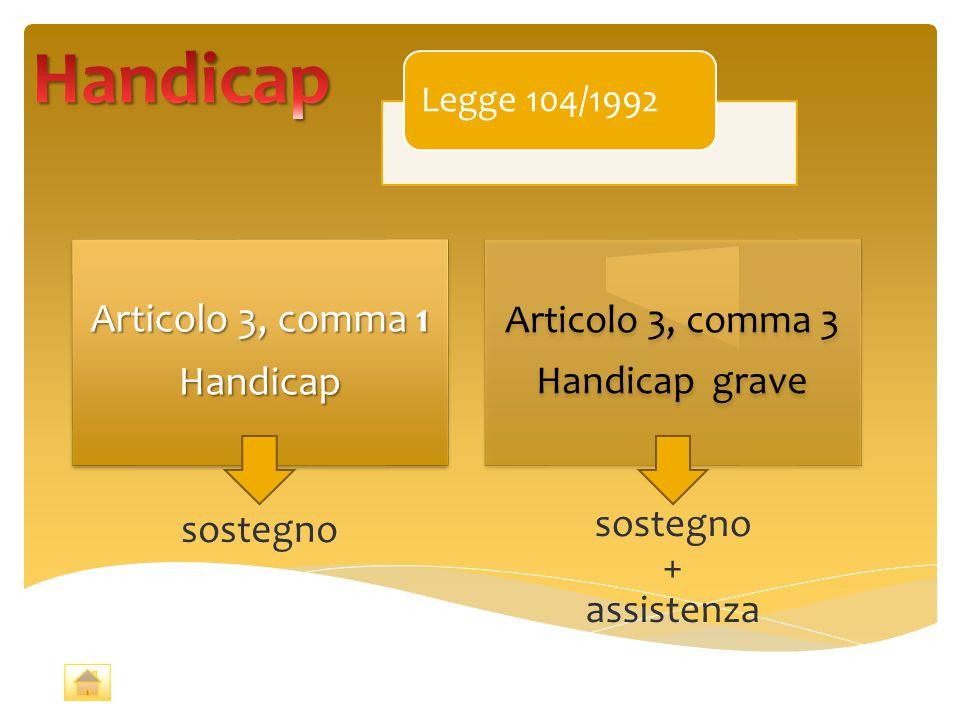 Legge 104/1992 Articolo 3, comma 1 Handicap Articolo 3, comma 3 Handicap grave sostegno + assistenza