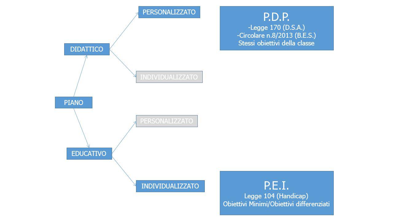 PIANO DIDATTICO EDUCATIVO PERSONALIZZATO INDIVIDUALIZZATO PERSONALIZZATO INDIVIDUALIZZATO P.E.I. Legge 104 (Handicap) Obiettivi Minimi/Obiettivi diffe