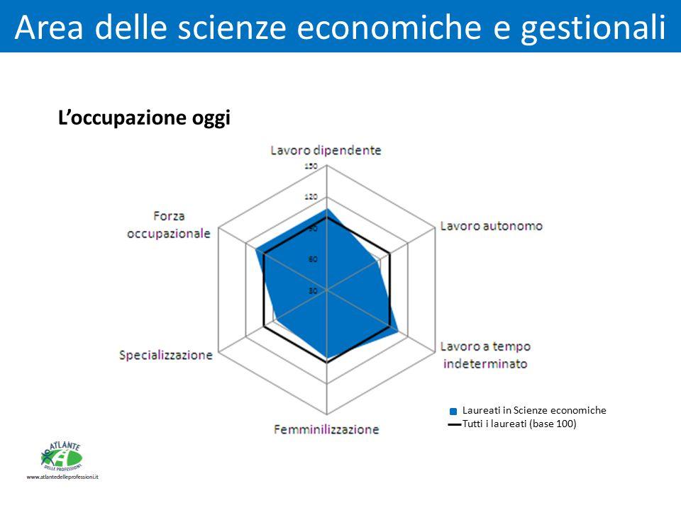 L'occupazione oggi Area delle scienze economiche e gestionali Laureati in Scienze economiche Tutti i laureati (base 100)