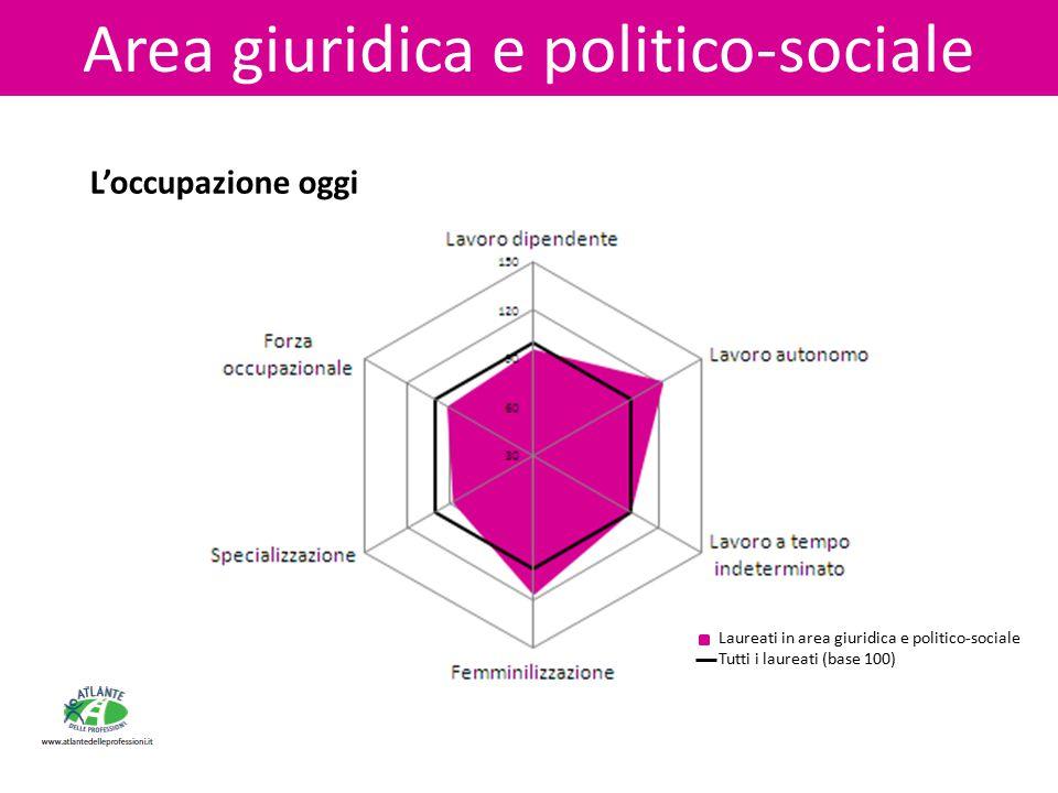 L'occupazione oggi Area giuridica e politico-sociale Laureati in area giuridica e politico-sociale Tutti i laureati (base 100)