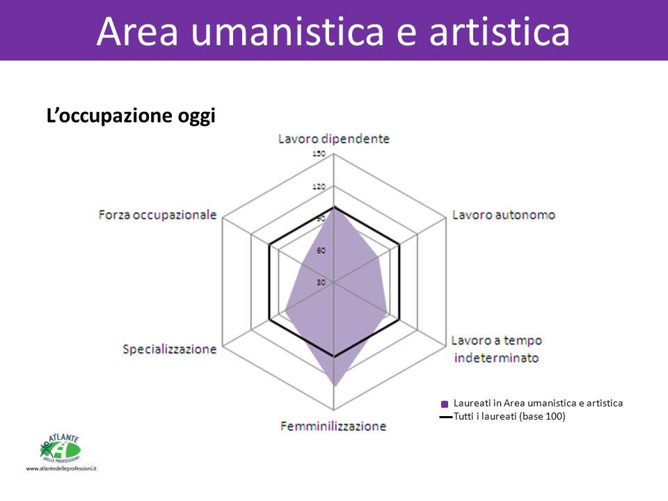 L'occupazione oggi Area umanistica e artistica Laureati in Area umanistica e artistica Tutti i laureati (base 100)