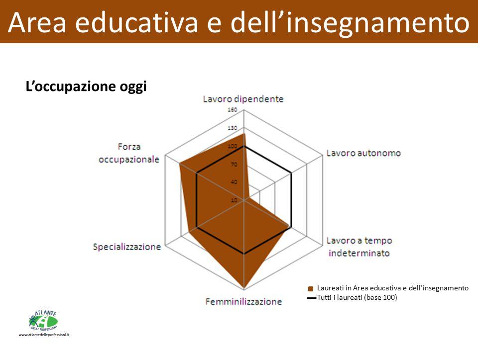 L'occupazione oggi Area educativa e dell'insegnamento Laureati in Area educativa e dell'insegnamento Tutti i laureati (base 100)