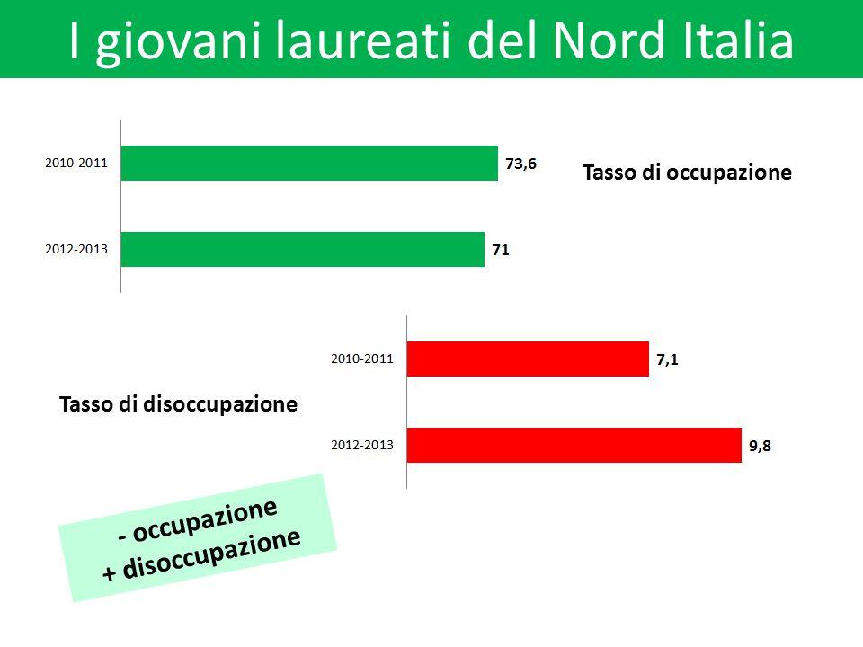 I giovani laureati del Nord Italia Tasso di occupazione Tasso di disoccupazione - occupazione + disoccupazione