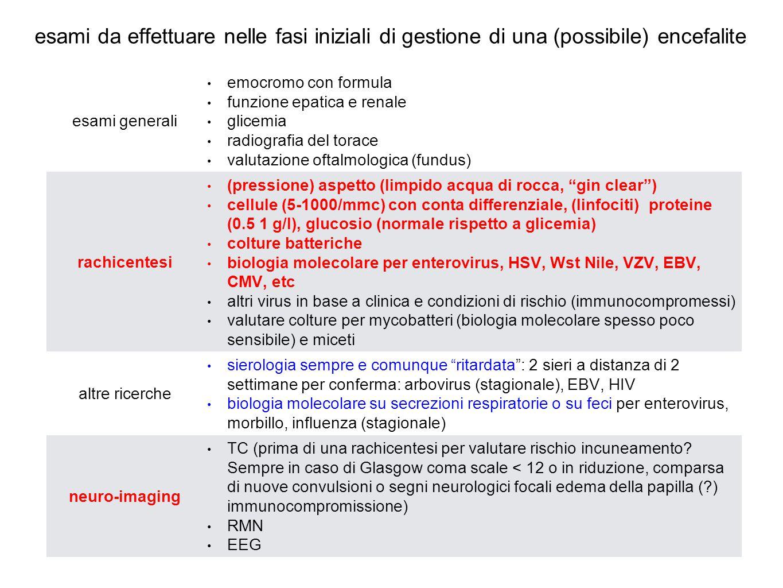 esami per la diagnosi eziologica di alcune encefaliti virali virustecnicacampione HSV 1 e 2PCRliquor enterovirus (non polio) PCRliquor parechovirusPCRliquor West Nile virus sierologia IgM (possono persistere > 6 mesi, possibili falsi positivi) PCR liquor e/o siero VZV PCR IgM e IgG liquoe e/o siero CMV PCR IGM e IgG siero e/o liquor EBV PCR VCA IgM e IgG EBNA liquor e/o siero HHV6PCRliquor adenovirusPCR secrezioni respiratorie, liquor o plasma influenzaPCR secrezioni respiratorie morbillo IgM e IgG PCR liquor e/o siero tampone faringeo
