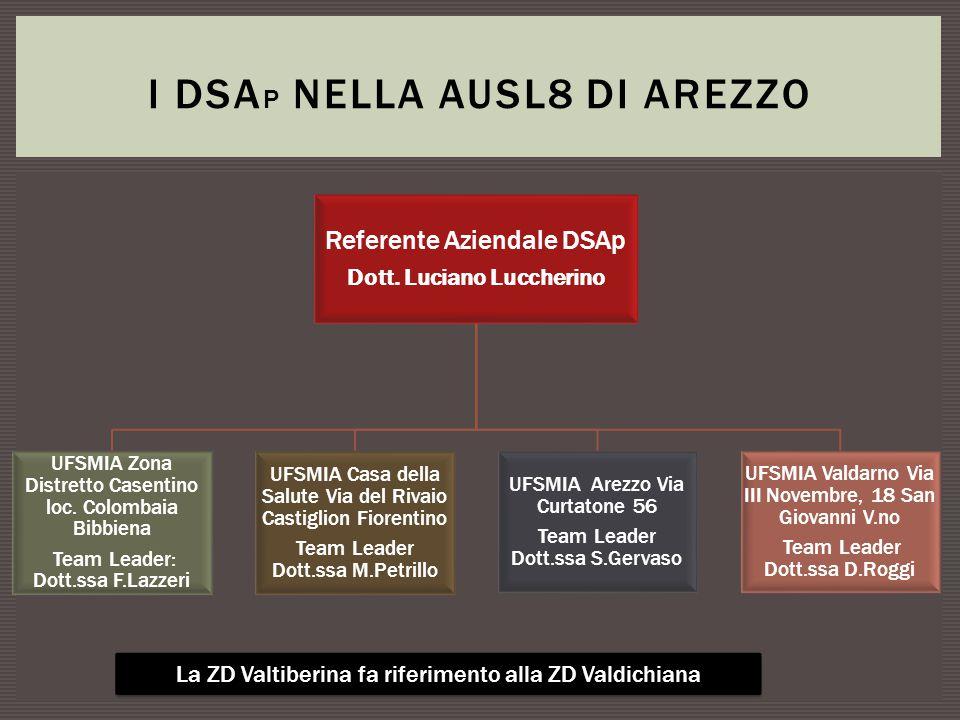 Referente Aziendale DSAp Dott. Luciano Luccherino UFSMIA Zona Distretto Casentino loc. Colombaia Bibbiena Team Leader: Dott.ssa F.Lazzeri UFSMIA Casa