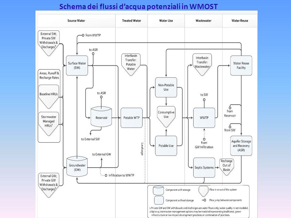Schema dei flussi d'acqua potenziali in WMOST