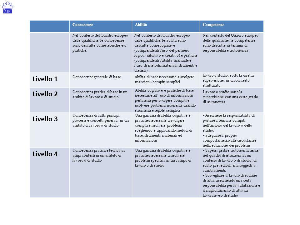 Obiettivi Specifici di Apprendimento V Anno Fisica Liceo Scientifico Liceo Scientifico Opzione Scienze Applicate