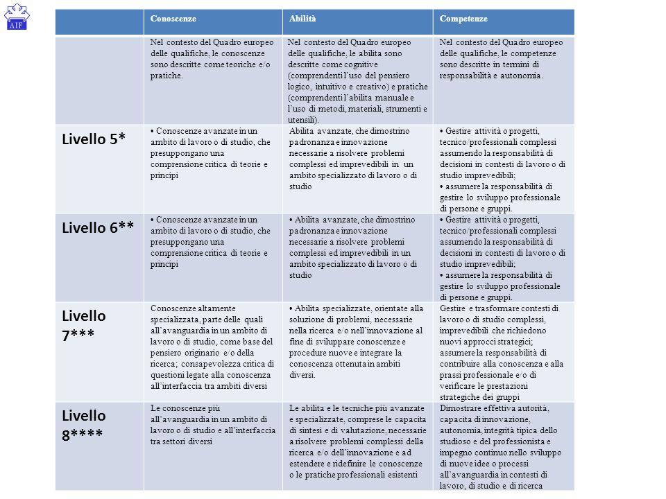 ConoscenzeAbilitàCompetenze Nel contesto del Quadro europeo delle qualifiche, le conoscenze sono descritte come teoriche e/o pratiche. Nel contesto de