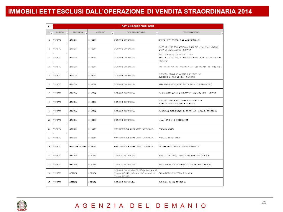 IMMOBILI EETT ESCLUSI DALL'OPERAZIONE DI VENDITA STRAORDINARIA 2014 21 A G E N Z I A D E L D E M A N I O