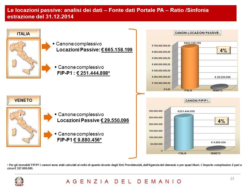  Canone complessivo Locazioni Passive: € 665.158.199 Per gli immobili FIP/P1 i canoni sono stati calcolati al netto di quanto dovuto dagli Enti Previ