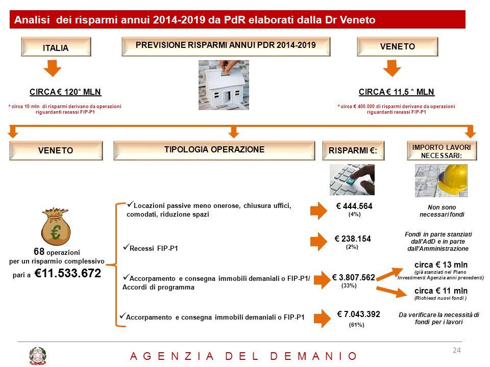 A G E N Z I A D E L D E M A N I O Analisi dei risparmi annui 2014-2019 da PdR elaborati dalla Dr Veneto ITALIA VENETO CIRCA € 120* MLN * circa 10 mln