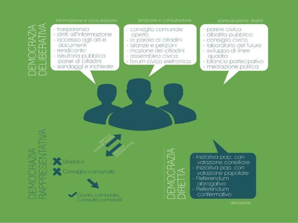 Vignola e la partecipazione deliberativa Il Comune promuove la partecipazione degli interessati, utenti e delle formazioni sociali e delle associazioni (Art.4 Reg.com.) L'Amm.