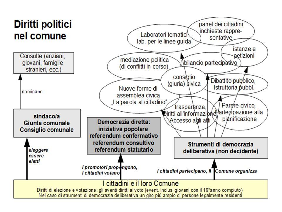 La democrazia diretta=un correttivo mirato su problemi concreti e questioni importanti i cittadini in qualità di sovrani si riappropriano la facoltà di decidere.