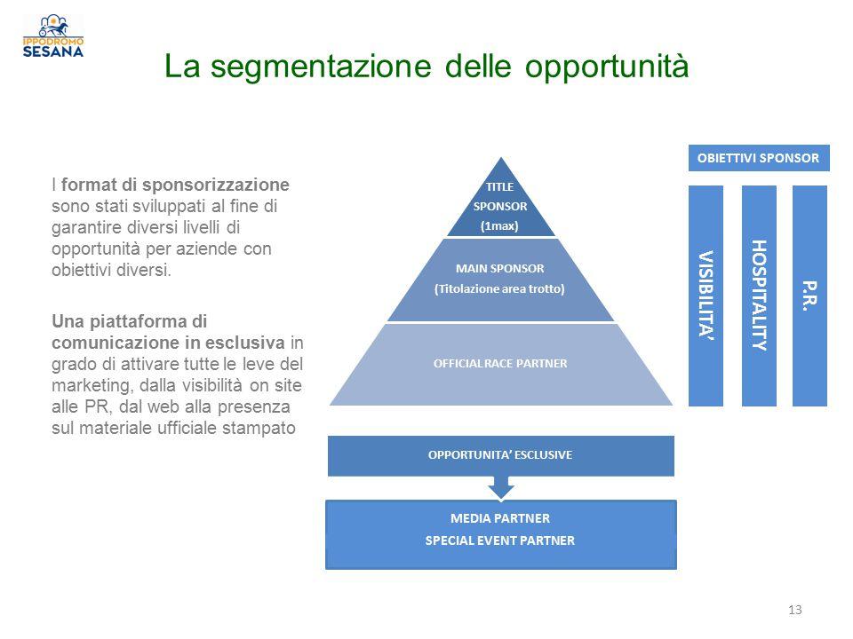 La segmentazione delle opportunità I format di sponsorizzazione sono stati sviluppati al fine di garantire diversi livelli di opportunità per aziende con obiettivi diversi.
