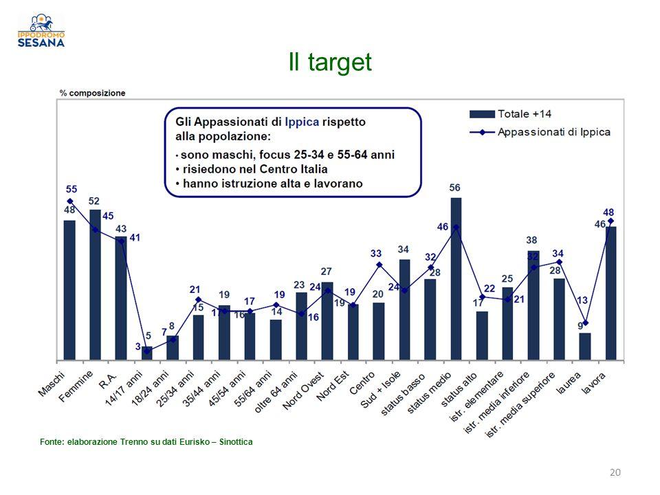 Il target Fonte: elaborazione Trenno su dati Eurisko – Sinottica 20