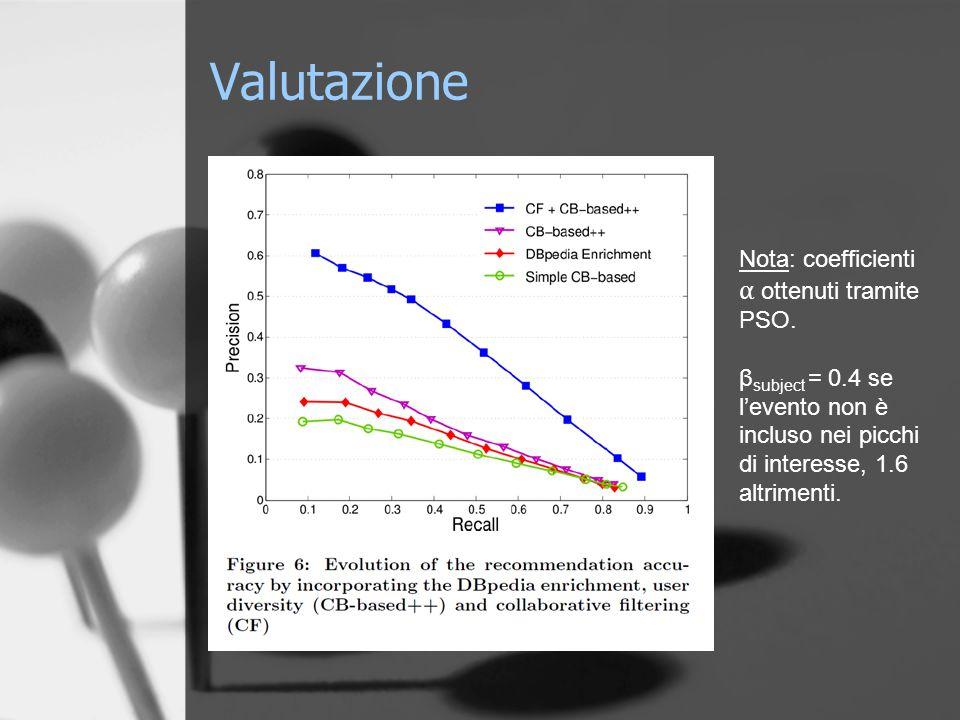 Valutazione Nota: coefficienti α ottenuti tramite PSO.