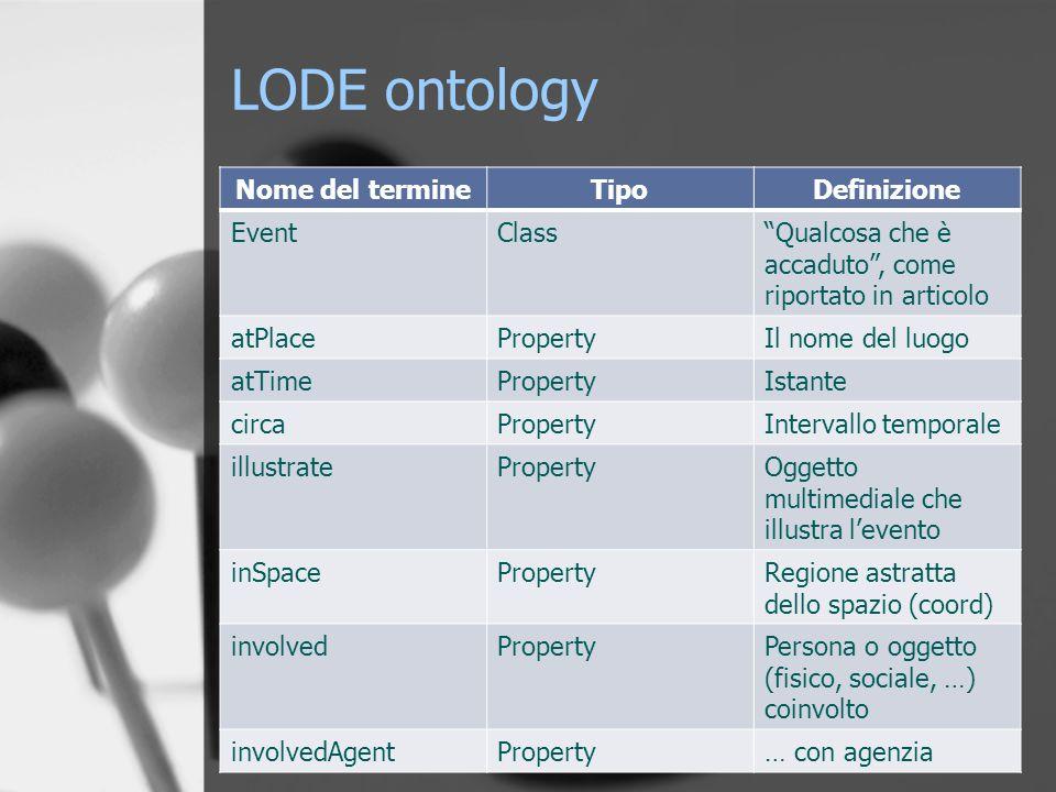 LODE ontology Nome del termineTipoDefinizione EventClass Qualcosa che è accaduto , come riportato in articolo atPlacePropertyIl nome del luogo atTimePropertyIstante circaPropertyIntervallo temporale illustratePropertyOggetto multimediale che illustra l'evento inSpacePropertyRegione astratta dello spazio (coord) involvedPropertyPersona o oggetto (fisico, sociale, …) coinvolto involvedAgentProperty… con agenzia