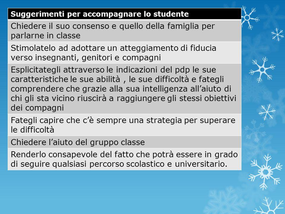 Suggerimenti per accompagnare lo studente Chiedere il suo consenso e quello della famiglia per parlarne in classe Stimolatelo ad adottare un atteggiam