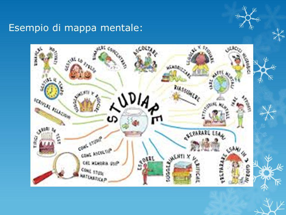 Esempio di mappa mentale: