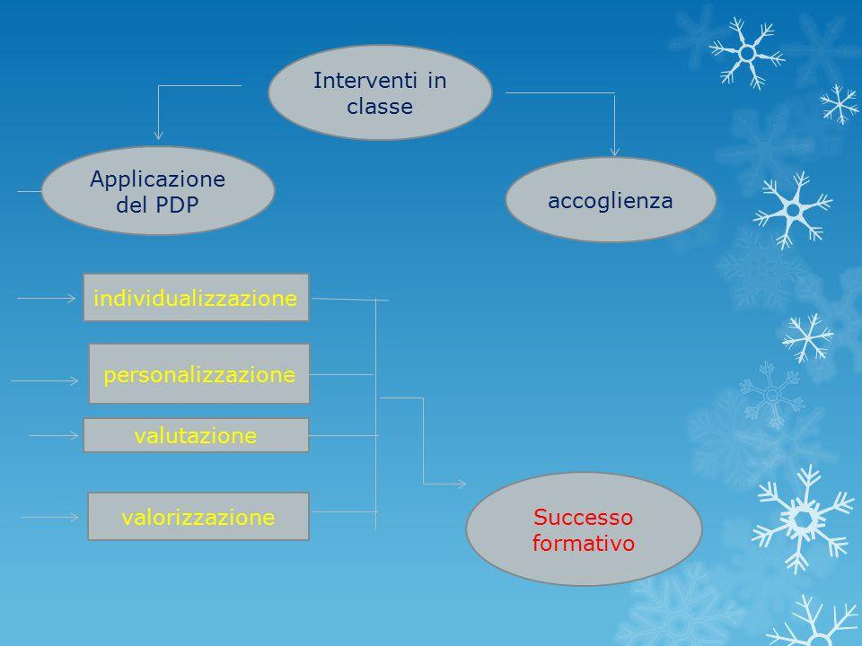 Interventi in classe Applicazione del PDP accoglienza individualizzazione personalizzazione valutazione valorizzazione Successo formativo