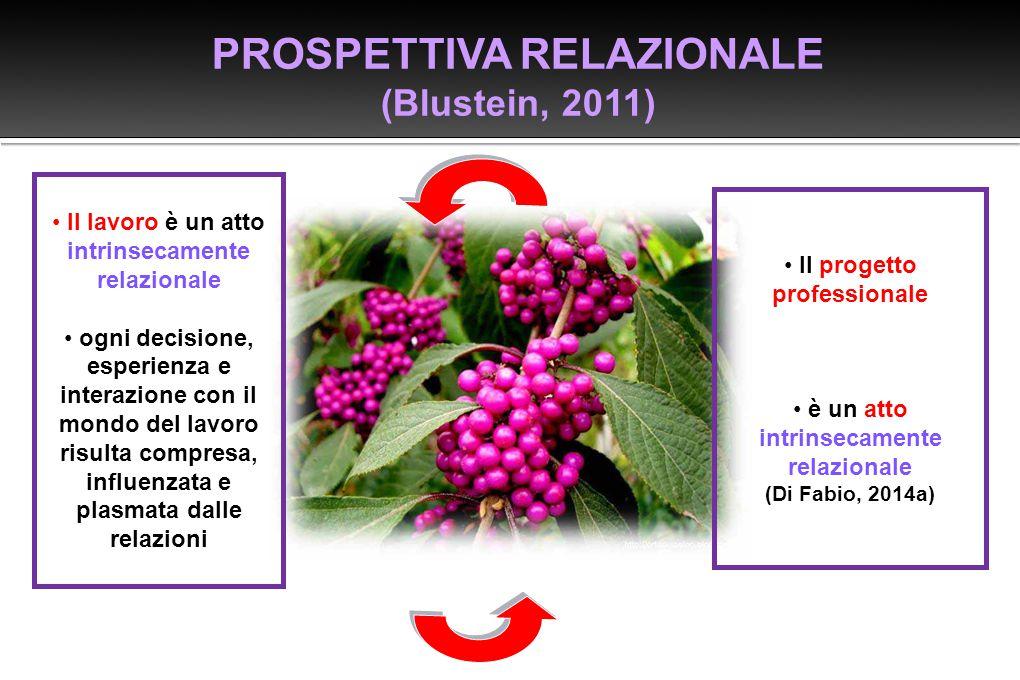 PROSPETTIVA RELAZIONALE (Blustein, 2011) Il lavoro è un atto intrinsecamente relazionale ogni decisione, esperienza e interazione con il mondo del la