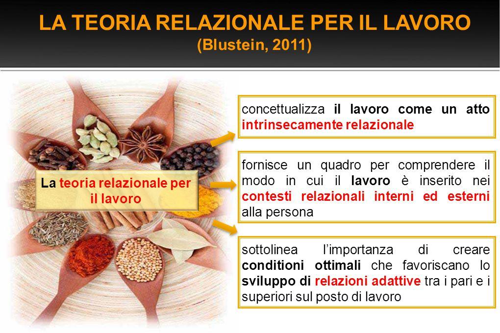 LA TEORIA RELAZIONALE PER IL LAVORO (Blustein, 2011) concettualizza il lavoro come un atto intrinsecamente relazionale fornisce un quadro per comprend