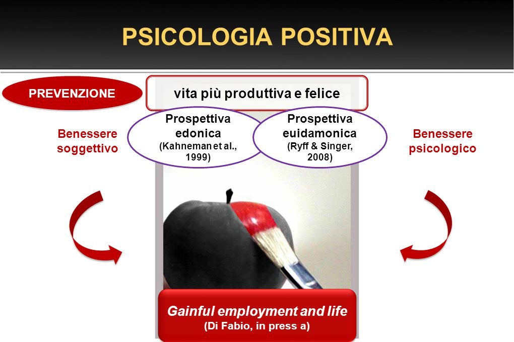 PSICOLOGIA POSITIVA Gainful employment and life (Di Fabio, in press a) Gainful employment and life (Di Fabio, in press a) vita più produttiva e felice