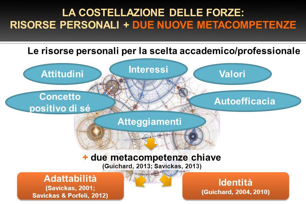 Le risorse personali per la scelta accademico/professionale LA COSTELLAZIONE DELLE FORZE: RISORSE PERSONALI + DUE NUOVE METACOMPETENZE Attitudini Inte