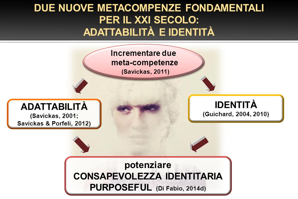DUE NUOVE METACOMPENZE FONDAMENTALI PER IL XXI SECOLO: ADATTABILITÀ E IDENTITÀ ADATTABILITÀ (Savickas, 2001; Savickas & Porfeli, 2012) IDENTITÀ (Guich