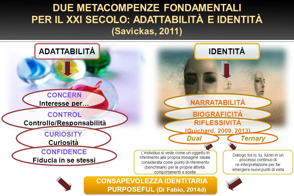 CONCERN Interesse per… CONTROL Controllo/Responsabilità CURIOSITY Curiosità CONFIDENCE Fiducia in se stessi DUE METACOMPENZE FONDAMENTALI PER IL XXI S