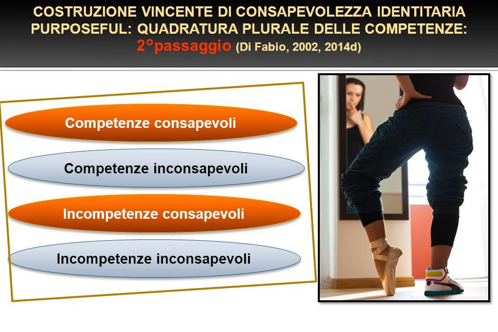 Competenze inconsapevoli Incompetenze inconsapevoli Incompetenze consapevoli Competenze consapevoli COSTRUZIONE VINCENTE DI CONSAPEVOLEZZA IDENTITARIA