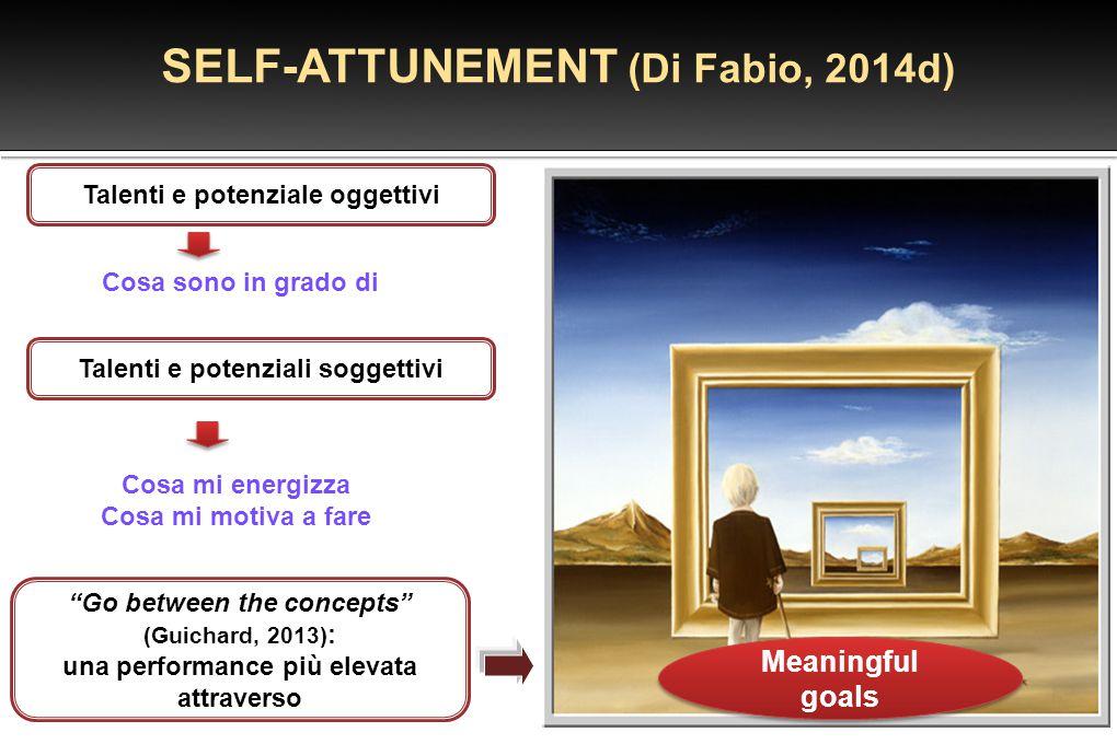 Talenti e potenziale oggettivi SELF-ATTUNEMENT (Di Fabio, 2014d) Cosa sono in grado di Talenti e potenziali soggettivi Cosa mi energizza Cosa mi motiv