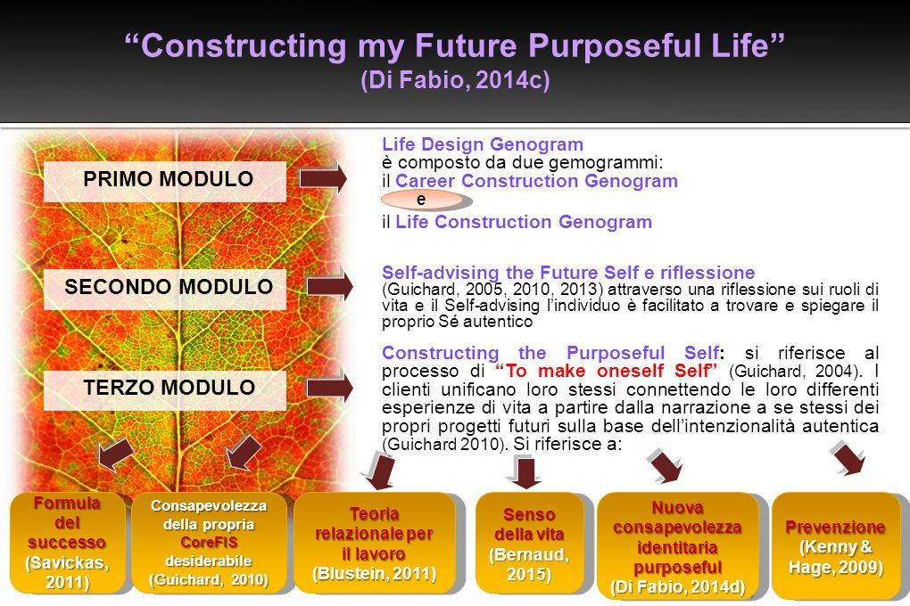 PRIMO MODULO Life Design Genogram è composto da due gemogrammi: il Career Construction Genogram il Life Construction Genogram SECONDO MODULO Self-advi