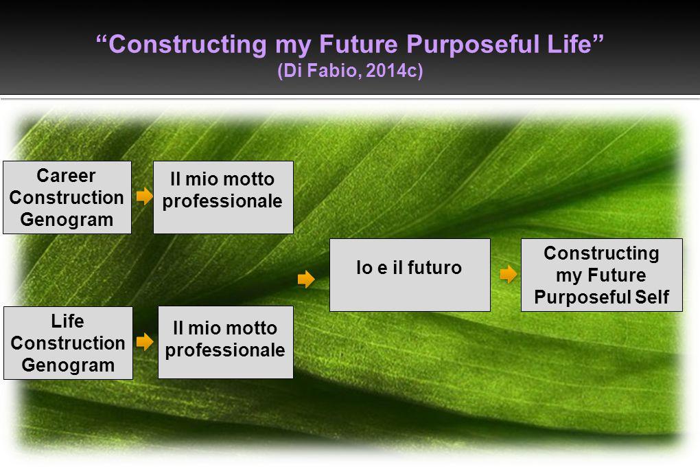 """Constructing my Future Purposeful Life"" (Di Fabio, 2014c) Life Construction Genogram Il mio motto professionale Il mio motto professionale Io e il fu"