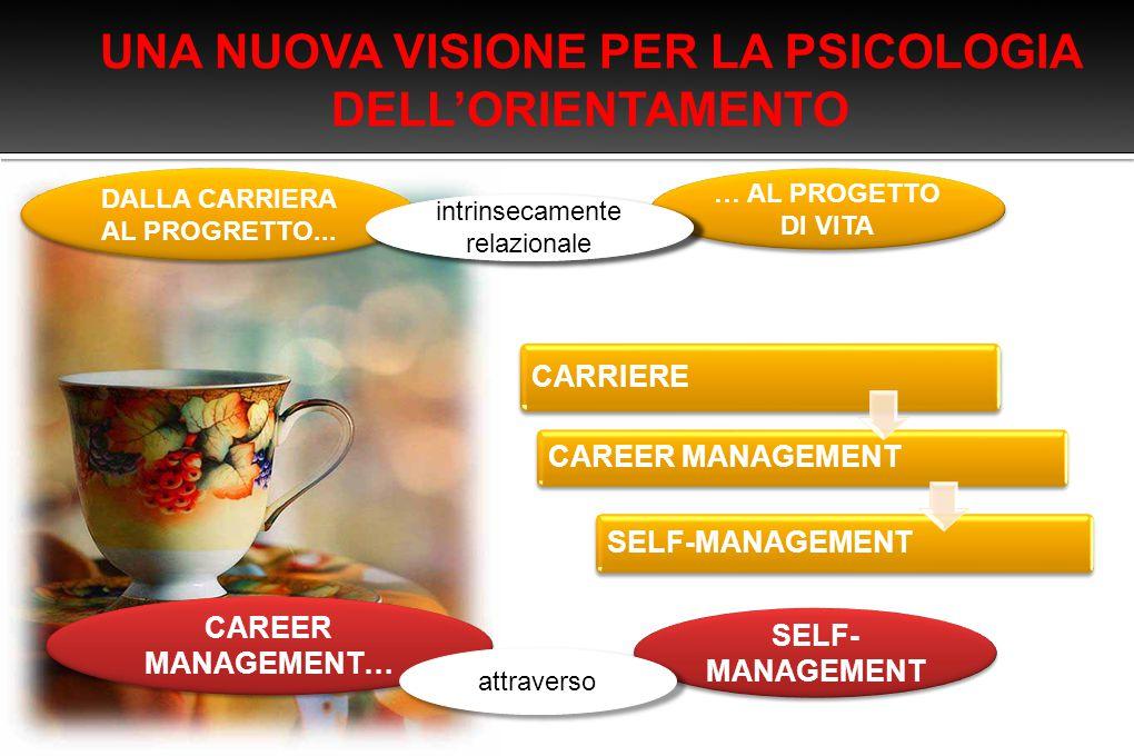  Differenti tipi di intervento per la career and life construction 1.