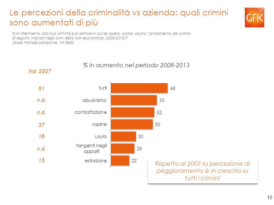 10 Con riferimento alla Sua attività e al settore in cui lei opera, come valuta l'andamento dei crimini di seguito indicati negli anni della crisi economica (2008-2013).