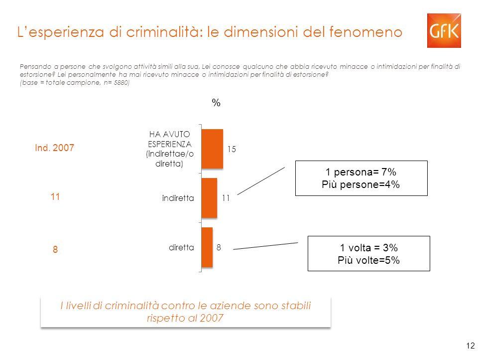 12 L'esperienza di criminalità: le dimensioni del fenomeno % Pensando a persone che svolgono attività simili alla sua, Lei conosce qualcuno che abbia ricevuto minacce o intimidazioni per finalità di estorsione.